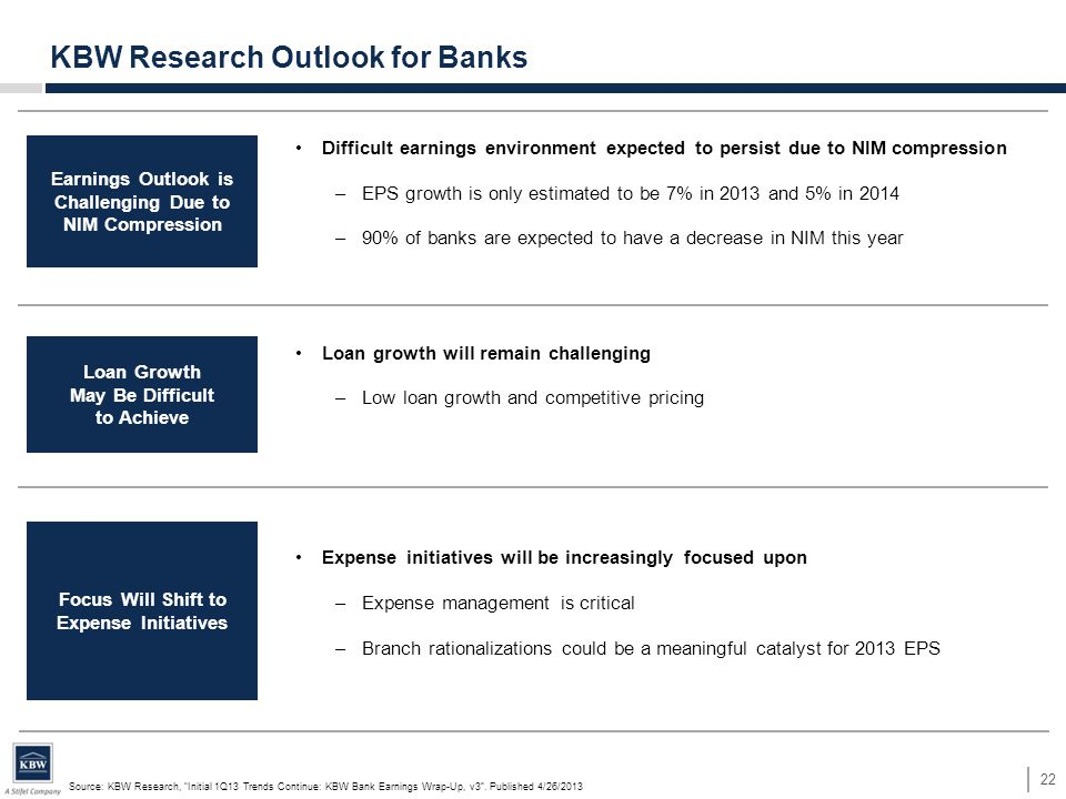 Difficult earnings environment expected to persist due to NIM compression –EPS growth is only estimated to be 7% in 2013 and 5% in 2014 –90% of banks are expected to have a decrease in NIM this year Loan growth will remain challenging –Low loan growth and competitive pricing Expense initiatives will be increasingly focused upon –Expense management is critical –Branch rationalizations could be a meaningful catalyst for 2013 EPS 22 KBW Research Outlook for Banks Earnings Outlook is Challenging Due to NIM Compression Loan Growth May Be Difficult to Achieve Focus Will Shift to Expense Initiatives Source: KBW Research, Initial 1Q13 Trends Continue: KBW Bank Earnings Wrap-Up, v3 .
