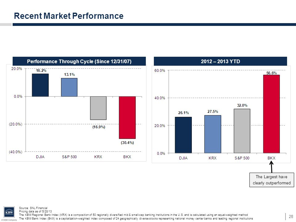 Performance Through Cycle (Since 12/31/07)2012 – 2013 YTD Recent Market Performance 28 Source: SNL Financial Pricing data as of 5/28/13 The KBW Region