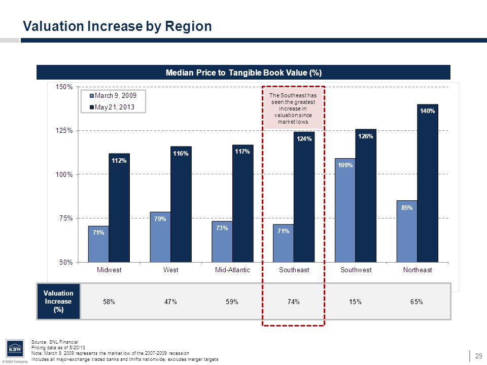 Median Price to Tangible Book Value (%) Valuation Increase by Region 29 Source: SNL Financial Pricing data as of 5/20/13 Note: March 9, 2009 represents the market low of the 2007-2009 recession Includes all major-exchange traded banks and thrifts nationwide; excludes merger targets Valuation Increase (%) The Southeast has seen the greatest increase in valuation since market lows