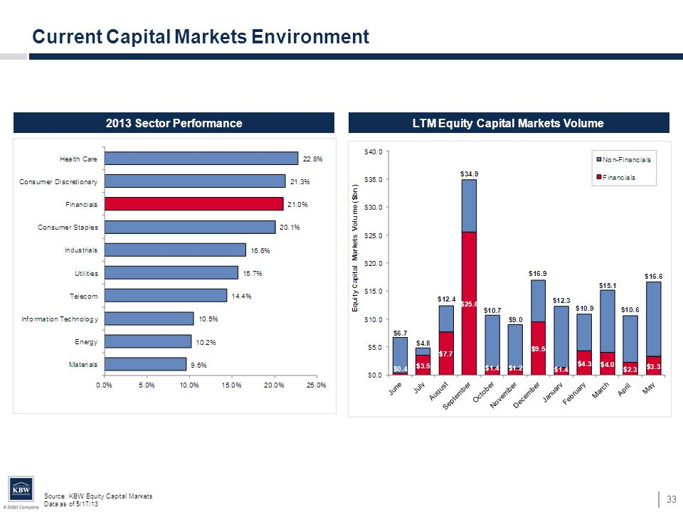 Source: KBW Equity Capital Markets Data as of 5/17/13 33 Current Capital Markets Environment LTM Equity Capital Markets Volume2013 Sector Performance