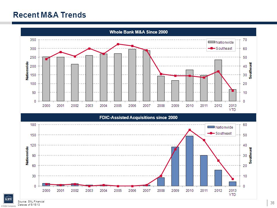 Source: SNL Financial Data as of 5/15/13 38 Recent M&A Trends Whole Bank M&A Since 2000 FDIC-Assisted Acquisitions since 2000