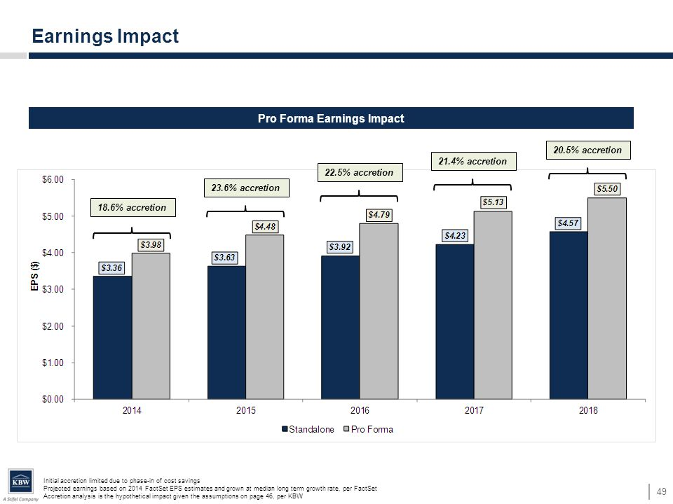 49 Earnings Impact 18.6% accretion 23.6% accretion 22.5% accretion 21.4% accretion 20.5% accretion Pro Forma Earnings Impact Initial accretion limited