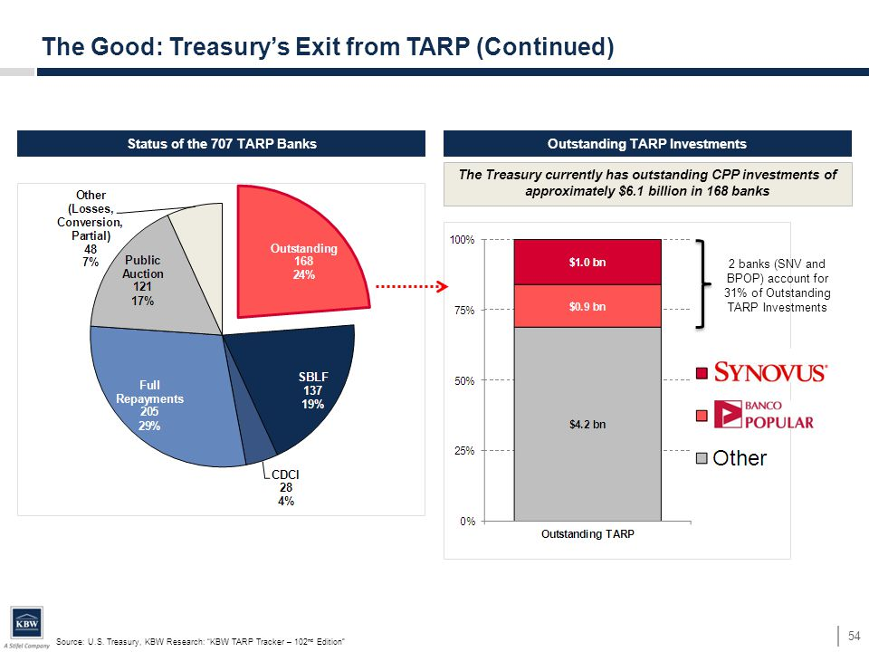 Status of the 707 TARP BanksOutstanding TARP Investments The Treasury currently has outstanding CPP investments of approximately $6.1 billion in 168 b