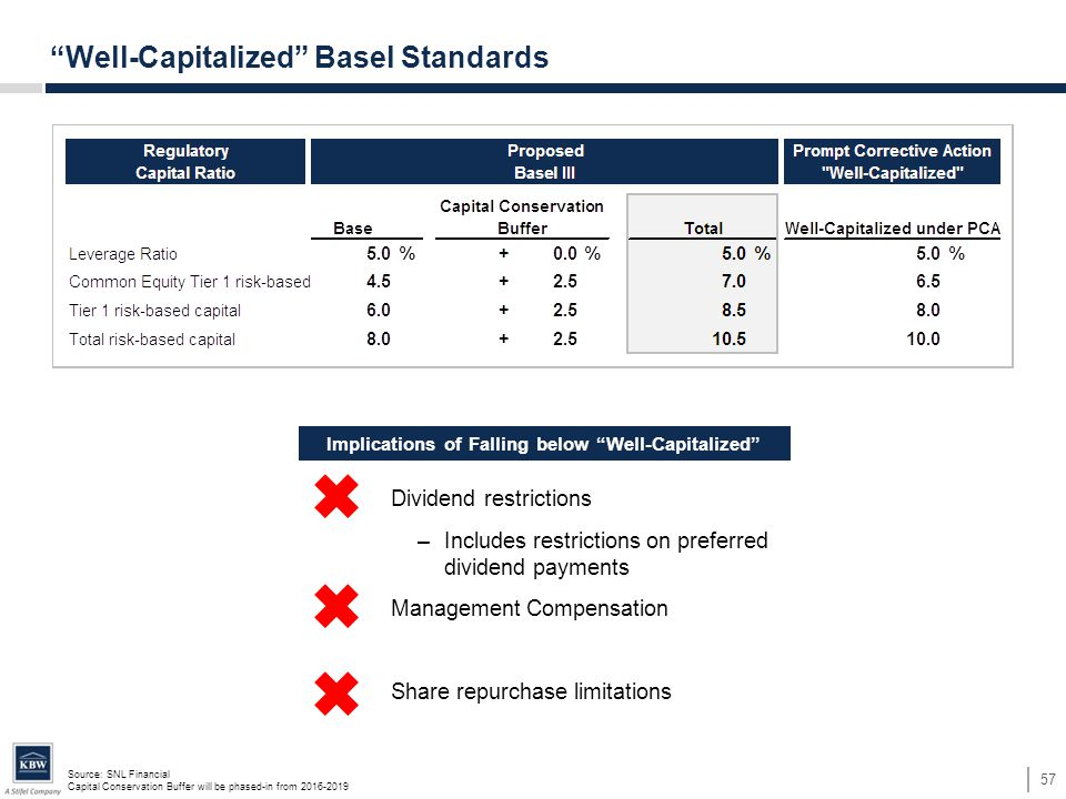 Dividend restrictions –Includes restrictions on preferred dividend payments Management Compensation Share repurchase limitations Source: SNL Financial Capital Conservation Buffer will be phased-in from 2016-2019 57 Well-Capitalized Basel Standards Implications of Falling below Well-Capitalized