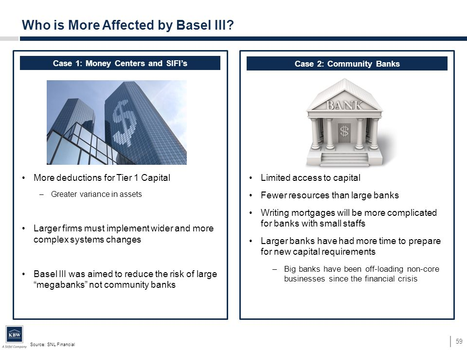More deductions for Tier 1 Capital –Greater variance in assets Larger firms must implement wider and more complex systems changes Basel III was aimed to reduce the risk of large megabanks not community banks Source: SNL Financial 59 Who is More Affected by Basel III.