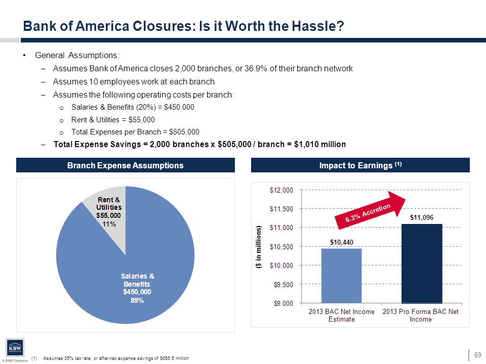 Branch Expense Assumptions General Assumptions: –Assumes Bank of America closes 2,000 branches, or 36.9% of their branch network –Assumes 10 employees work at each branch –Assumes the following operating costs per branch: o Salaries & Benefits (20%) = $450,000 o Rent & Utilities = $55,000 o Total Expenses per Branch = $505,000 –Total Expense Savings = 2,000 branches x $505,000 / branch = $1,010 million Bank of America Closures: Is it Worth the Hassle.