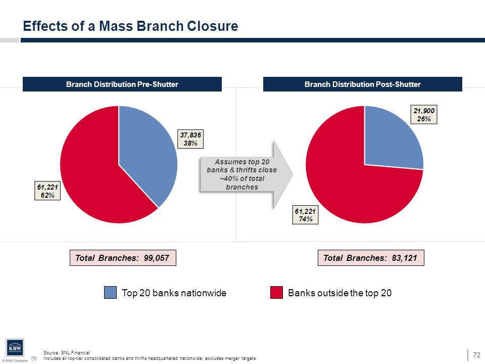 Source: SNL Financial (1)Includes all top-tier consolidated banks and thrifts headquartered nationwide; excludes merger targets 72 Effects of a Mass B