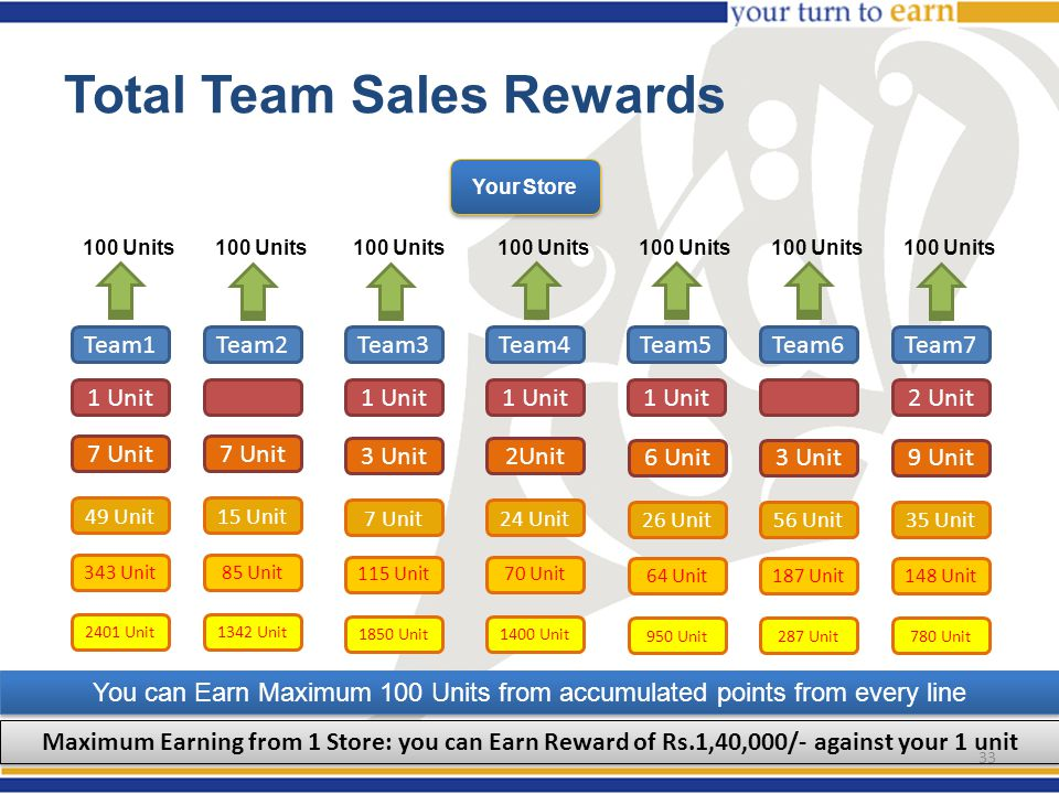 Total Team Sales Rewards Team1Team2Team3Team4Team5Team6Team7 1 Unit 2 Unit 7 Unit 3 Unit2Unit 6 Unit3 Unit9 Unit 49 Unit15 Unit 7 Unit24 Unit 26 Unit56 Unit35 Unit 343 Unit85 Unit 115 Unit70 Unit 64 Unit187 Unit148 Unit 2401 Unit1342 Unit 1850 Unit1400 Unit 950 Unit287 Unit780 Unit 100 Units You can Earn Maximum 100 Units from accumulated points from every line Maximum Earning from 1 Store: you can Earn Reward of Rs.1,40,000/- against your 1 unit Your Store 33