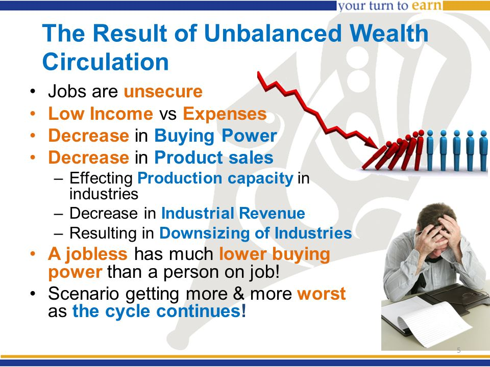 The Result of Unbalanced Wealth Circulation Jobs are unsecure Low Income vs Expenses Decrease in Buying Power Decrease in Product sales –Effecting Pro