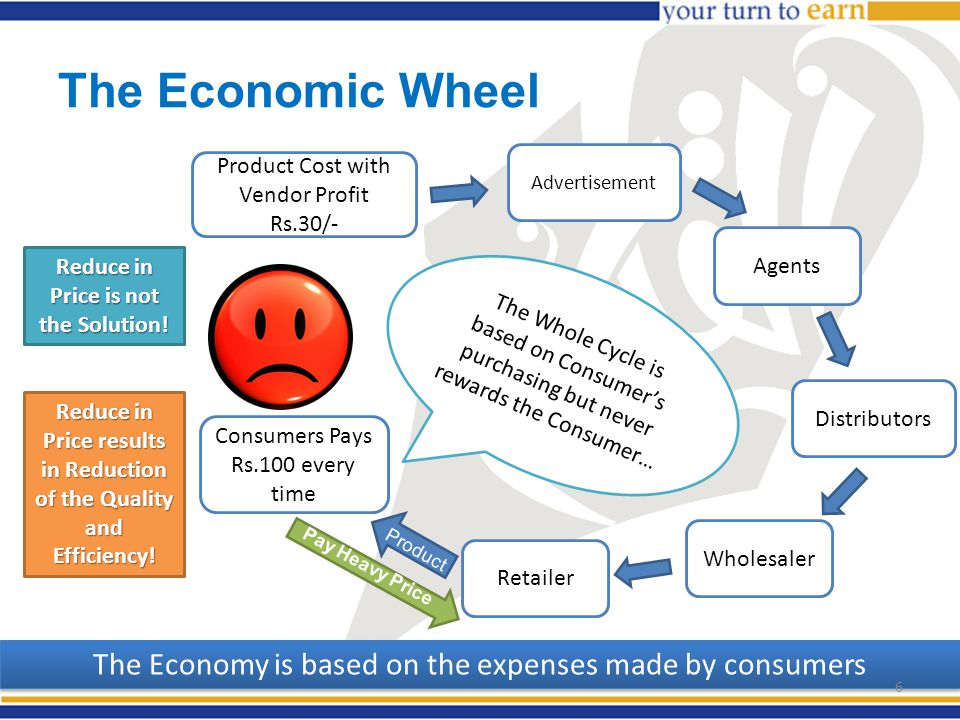 The Economic Wheel The Whole Cycle is based on Consumer's purchasing but never rewards the Consumer… Product Cost with Vendor Profit Rs.30/- Advertisement Agents Distributors Wholesaler Retailer Consumers Pays Rs.100 every time Product Pay Heavy Price Reduce in Price is not the Solution.