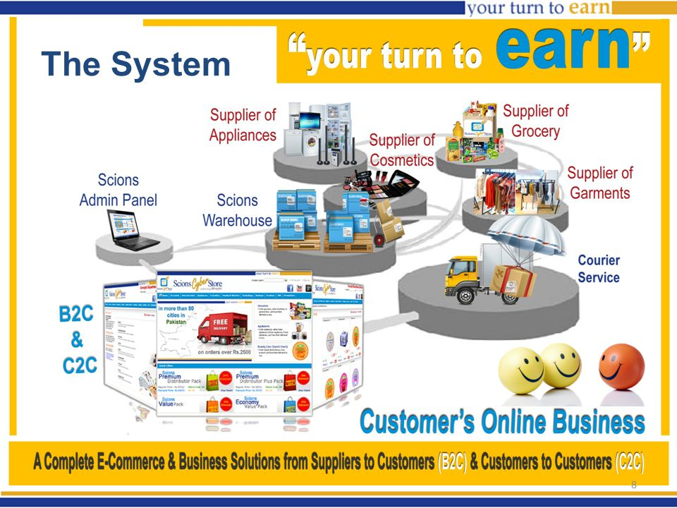 Working as Scions Distributor Your Business Part: –Refer customers to scionscyberstore.com –Pursue & Guide them to place their orders.