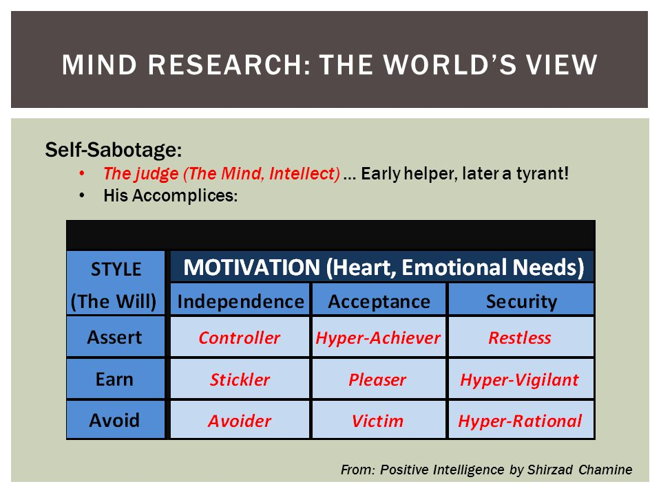 MIND RESEARCH: THE WORLD'S VIEW Self-Sabotage: The judge (The Mind, Intellect) … Early helper, later a tyrant.