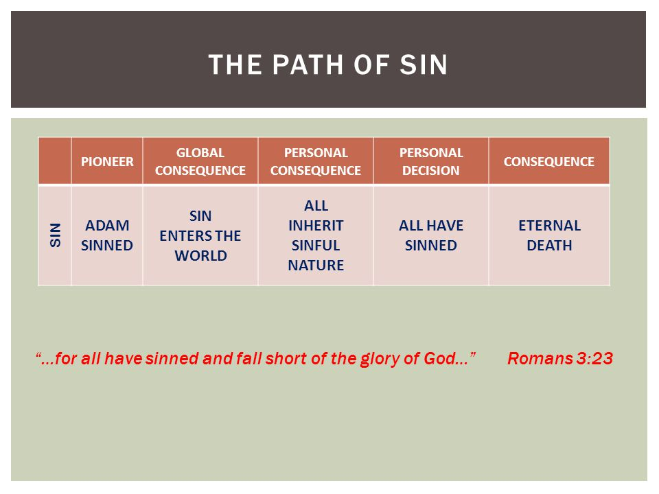 THE PATH OF SIN PIONEER GLOBAL CONSEQUENCE PERSONAL CONSEQUENCE PERSONAL DECISION CONSEQUENCE SIN ADAM SINNED SIN ENTERS THE WORLD ALL INHERIT SINFUL NATURE ALL HAVE SINNED ETERNAL DEATH …for all have sinned and fall short of the glory of God… Romans 3:23