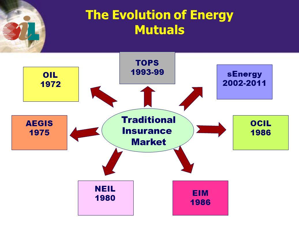 The Evolution of Energy Mutuals Traditional Insurance Market EIM 1986 sEnergy 2002-2011 AEGIS 1975 OCIL 1986 OIL 1972 NEIL 1980 TOPS 1993-99