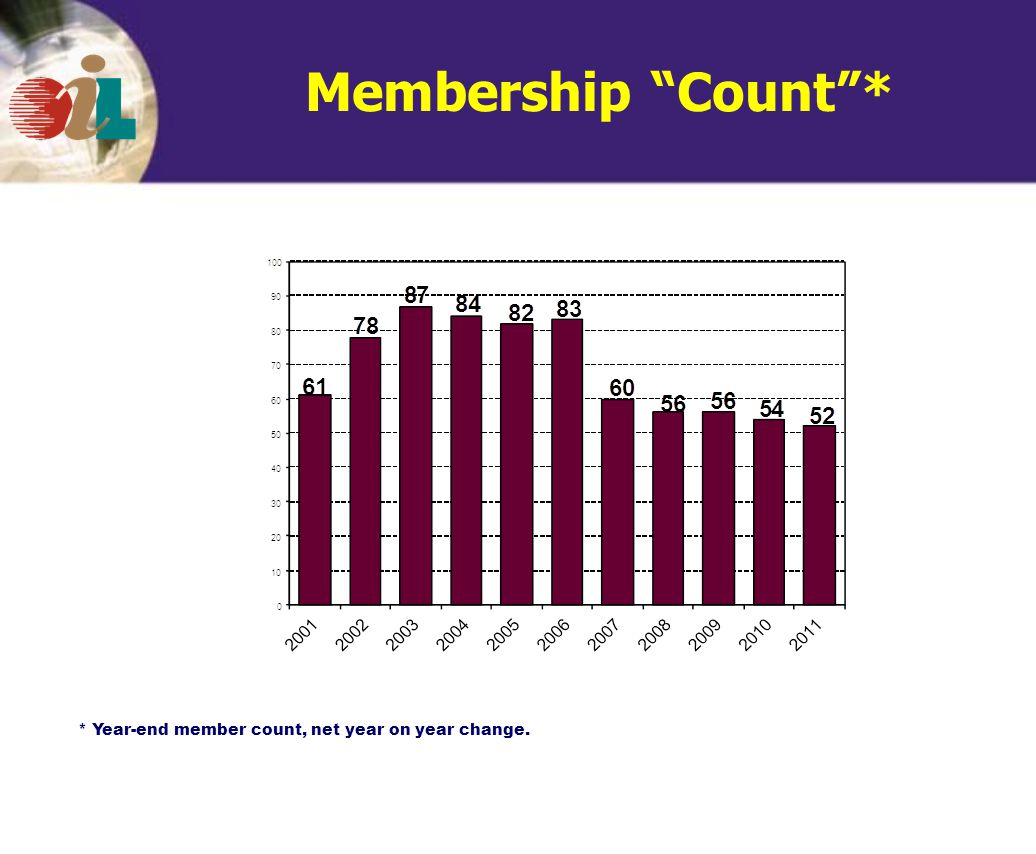 Membership Count * * Year-end member count, net year on year change.