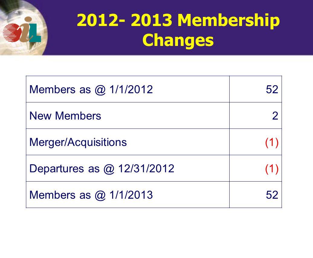 2012- 2013 Membership Changes Members as @ 1/1/201252 New Members2 Merger/Acquisitions(1) Departures as @ 12/31/2012(1) Members as @ 1/1/201352