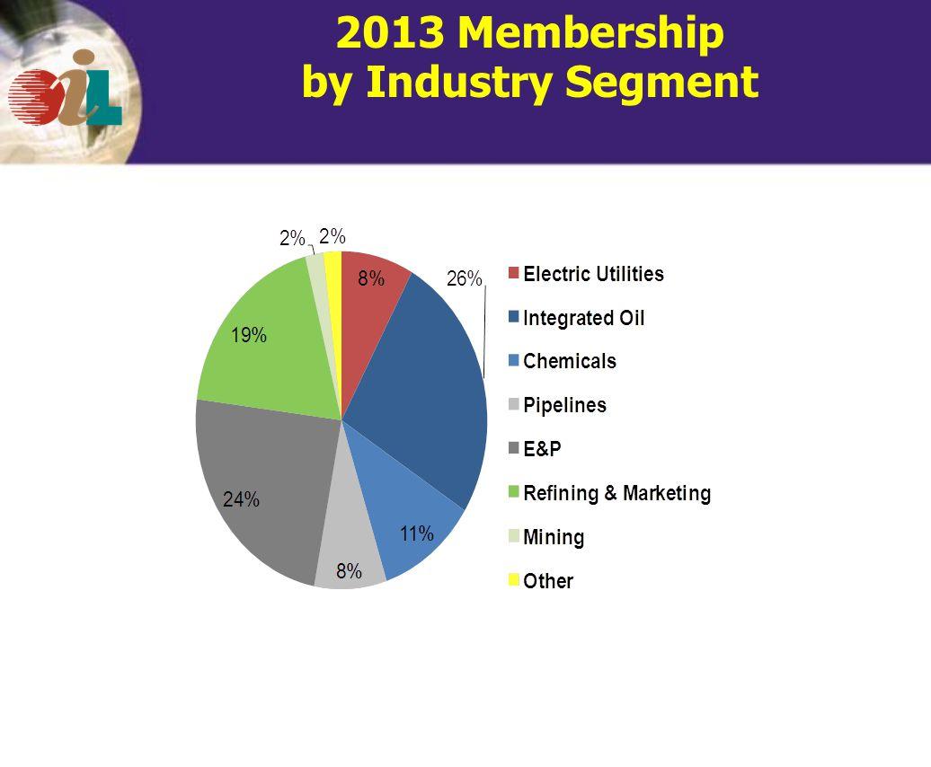 2013 Membership by Industry Segment