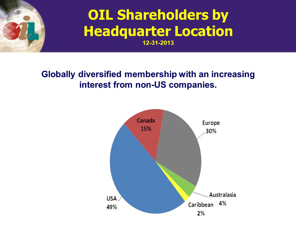 OIL Shareholders by Headquarter Location 12-31-2013 Globally diversified membership with an increasing interest from non-US companies.