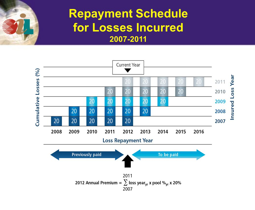 Repayment Schedule for Losses Incurred 2007-2011