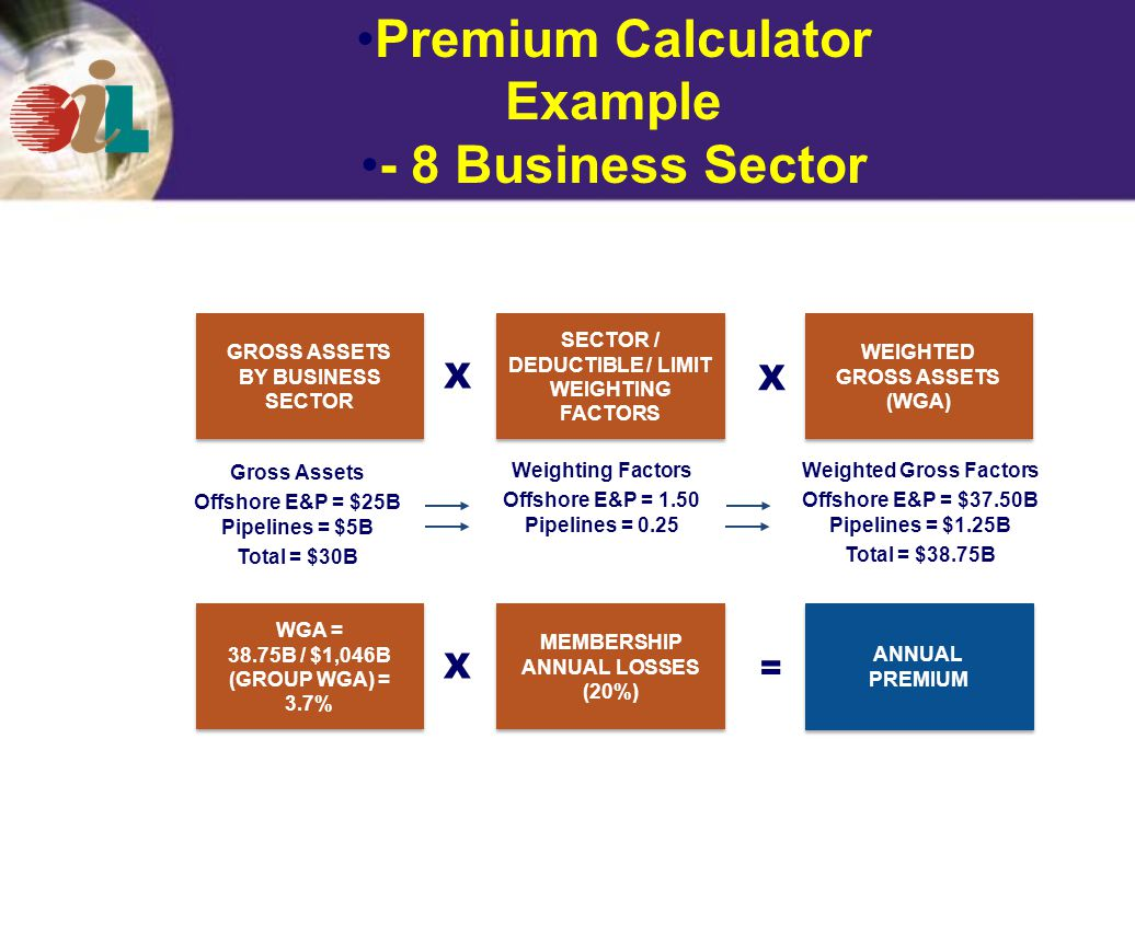 Premium Calculator Example - 8 Business Sector GROSS ASSETS BY BUSINESS SECTOR GROSS ASSETS BY BUSINESS SECTOR SECTOR / DEDUCTIBLE / LIMIT WEIGHTING FACTORS WEIGHTED GROSS ASSETS (WGA) WEIGHTED GROSS ASSETS (WGA) WGA = 38.75B / $1,046B (GROUP WGA) = 3.7% WGA = 38.75B / $1,046B (GROUP WGA) = 3.7% MEMBERSHIP ANNUAL LOSSES (20%) MEMBERSHIP ANNUAL LOSSES (20%) ANNUAL PREMIUM ANNUAL PREMIUM Gross Assets Offshore E&P = $25B Pipelines = $5B Total = $30B Weighting Factors Offshore E&P = 1.50 Pipelines = 0.25 Weighted Gross Factors Offshore E&P = $37.50B Pipelines = $1.25B Total = $38.75B X X = X