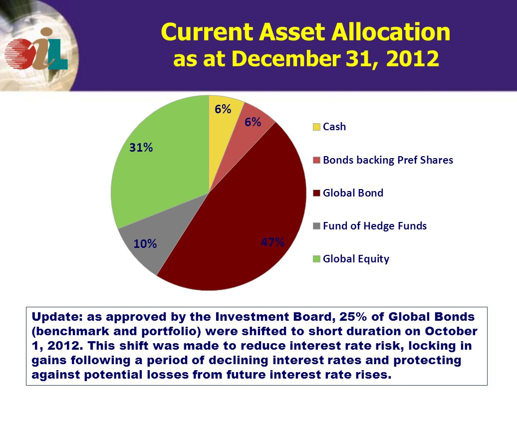 Current Asset Allocation as at December 31, 2012 Update: as approved by the Investment Board, 25% of Global Bonds (benchmark and portfolio) were shifted to short duration on October 1, 2012.