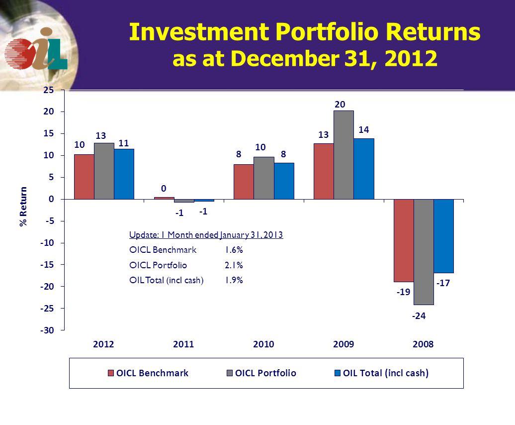 Investment Portfolio Returns as at December 31, 2012