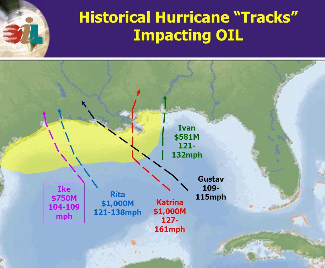 Historical Hurricane Tracks Impacting OIL Katrina $1,000M 127-161m ph Ivan $581M 121-132 mph Rita $1,000M 121-138mph Ike $750M 104- 109mph Gustav 109- 115mph