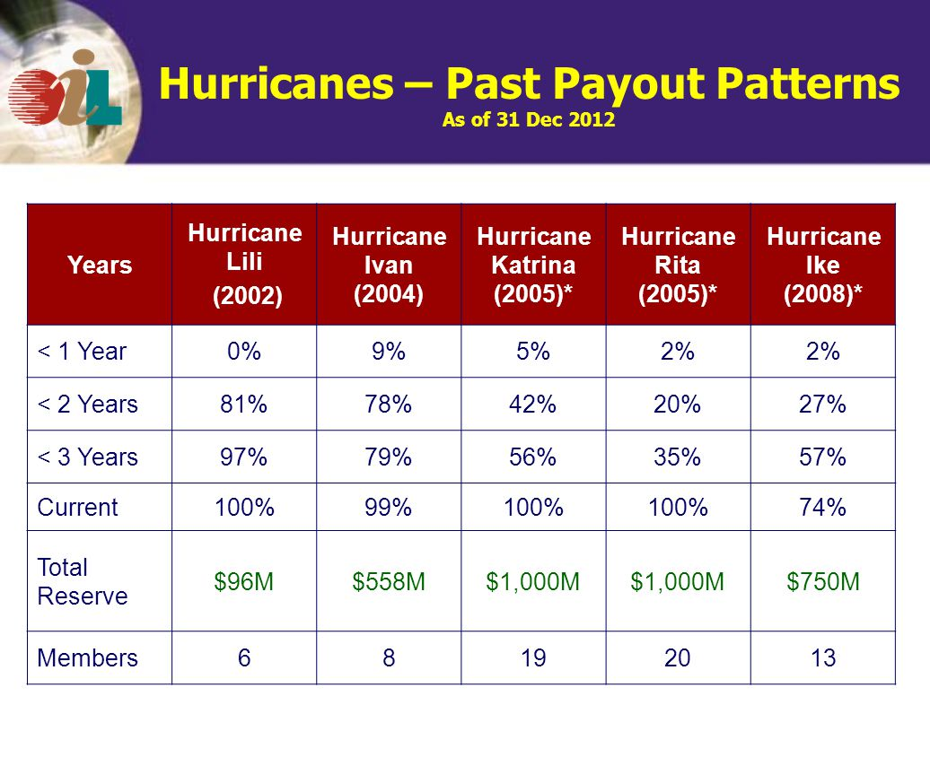 Hurricanes – Past Payout Patterns As of 31 Dec 2012 Years Hurricane Lili (2002) Hurricane Ivan (2004) Hurricane Katrina (2005)* Hurricane Rita (2005)* Hurricane Ike (2008)* < 1 Year0%9%5%2% < 2 Years81%78%42%20%27% < 3 Years97%79%56%35%57% Current100%99%100% 74% Total Reserve $96M$558M$1,000M $750M Members68192013