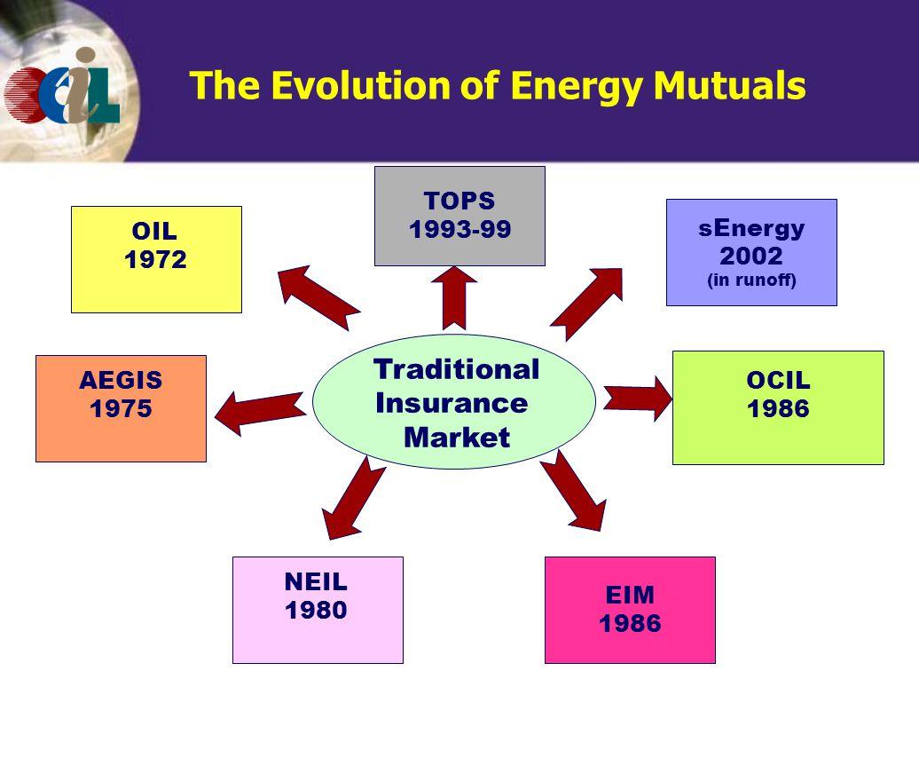 The Evolution of Energy Mutuals Traditional Insurance Market EIM 1986 sEnergy 2002 (in runoff) AEGIS 1975 OCIL 1986 OIL 1972 NEIL 1980 TOPS 1993-99