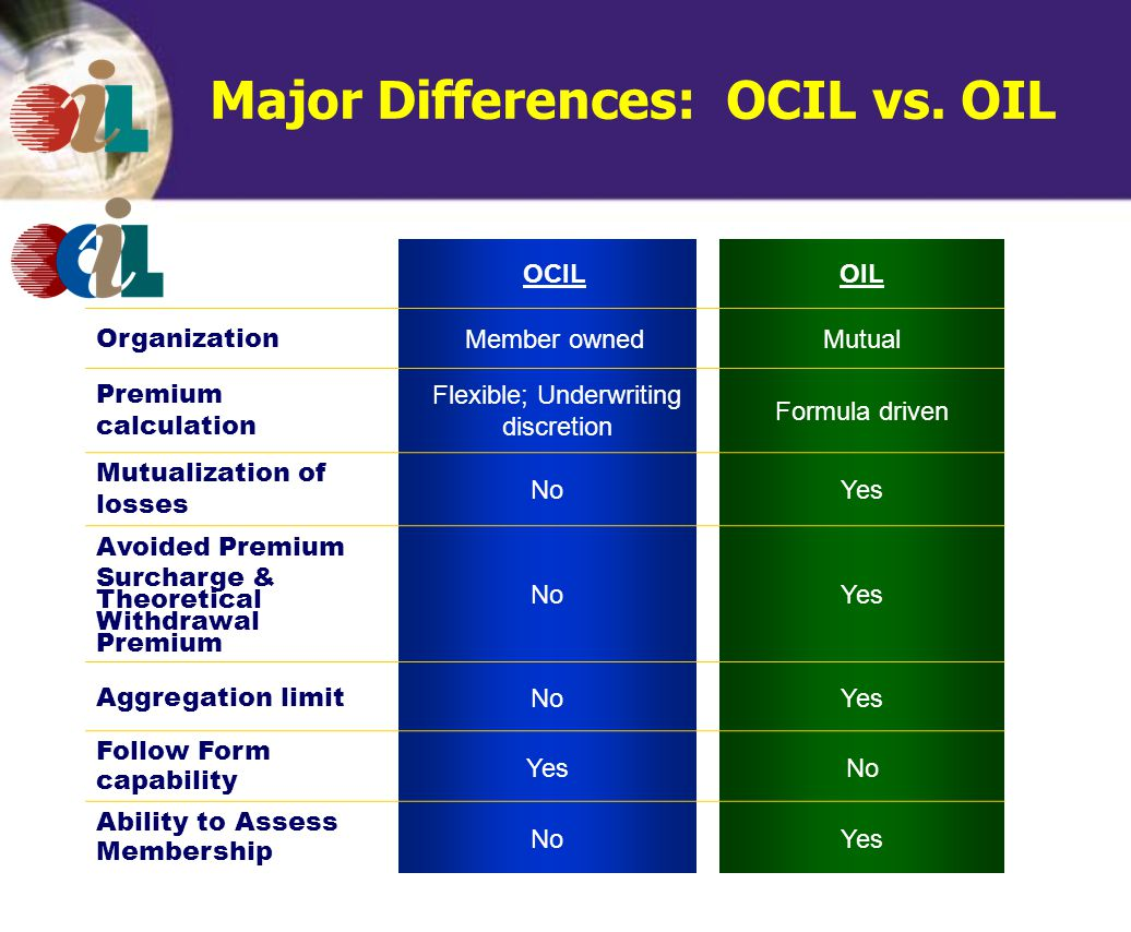 OCILOIL Organization Member ownedMutual Premium calculation Flexible; Underwriting discretion Formula driven Mutualization of losses NoYes Avoided Premium Surcharge & Theoretical Withdrawal Premium NoYes Aggregation limit NoYes Follow Form capability YesNo Ability to Assess Membership NoYes Major Differences: OCIL vs.
