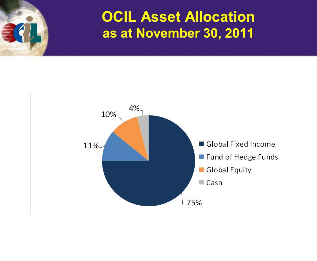 OCIL Asset Allocation as at November 30, 2011