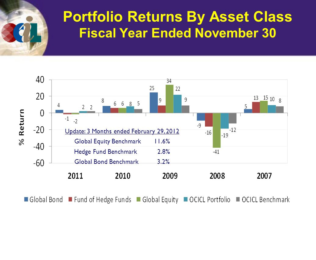 Portfolio Returns By Asset Class Fiscal Year Ended November 30 Update: 3 Months ended February 29, 2012 Global Equity Benchmark 11.6% Hedge Fund Benchmark 2.8% Global Bond Benchmark 3.2%