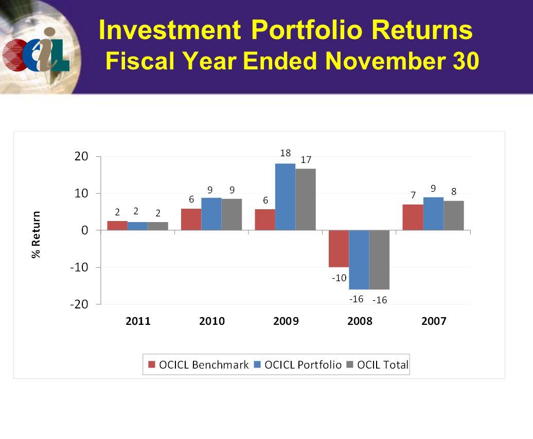 Investment Portfolio Returns Fiscal Year Ended November 30