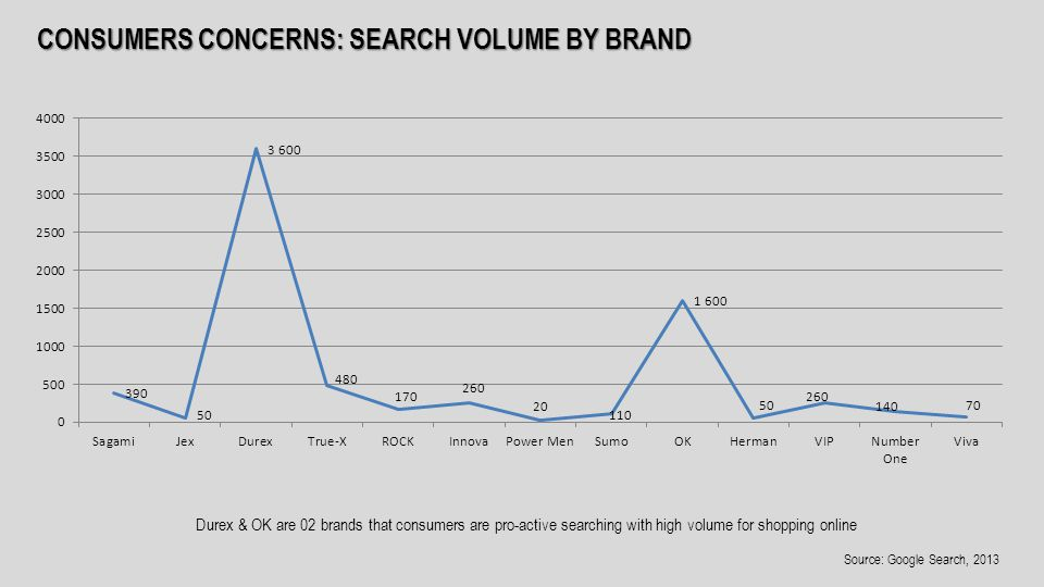 CONSUMERS CONCERNS: SEARCH VOLUME BY BRAND Durex & OK are 02 brands that consumers are pro-active searching with high volume for shopping online Source: Google Search, 2013