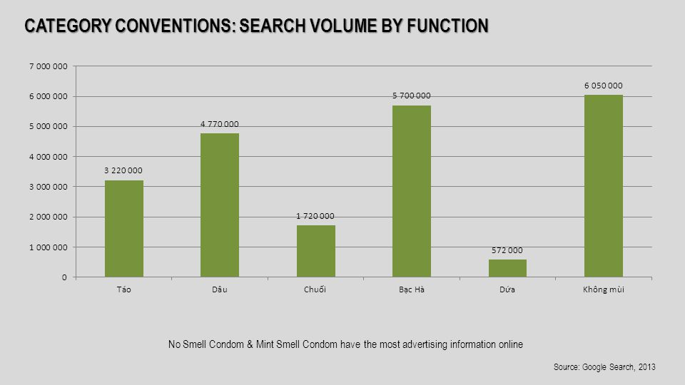 CATEGORY CONVENTIONS: SEARCH VOLUME BY FUNCTION No Smell Condom & Mint Smell Condom have the most advertising information online Source: Google Search, 2013