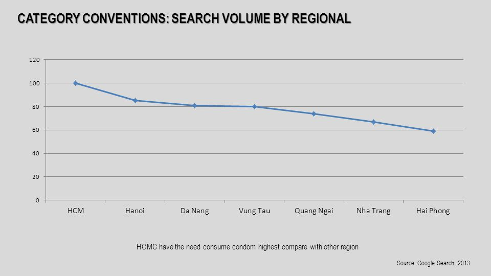 CATEGORY CONVENTIONS: SEARCH VOLUME BY REGIONAL HCMC have the need consume condom highest compare with other region Source: Google Search, 2013