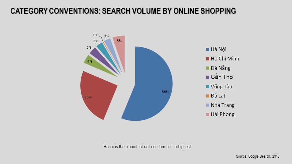 CATEGORY CONVENTIONS: SEARCH VOLUME BY ONLINE SHOPPING Hanoi is the place that sell condom online highest Source: Google Search, 2013