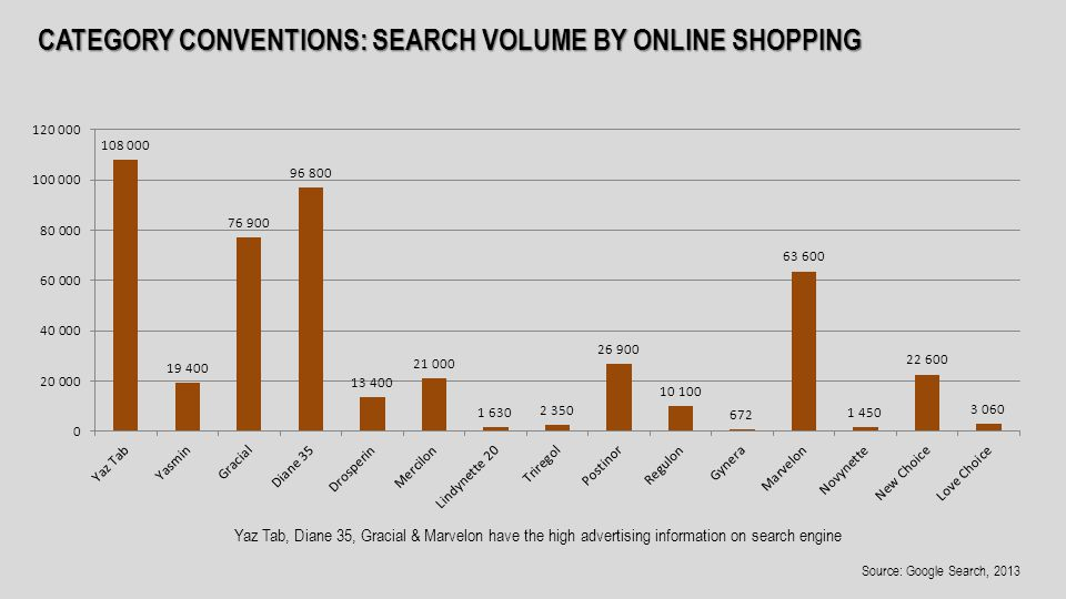 CATEGORY CONVENTIONS: SEARCH VOLUME BY ONLINE SHOPPING Yaz Tab, Diane 35, Gracial & Marvelon have the high advertising information on search engine Source: Google Search, 2013