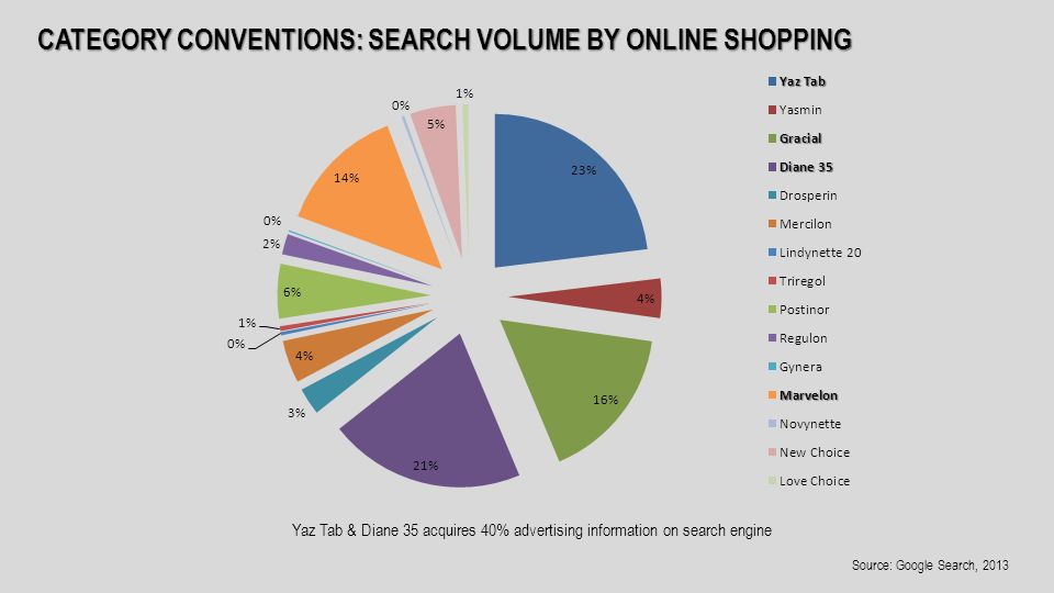 CATEGORY CONVENTIONS: SEARCH VOLUME BY ONLINE SHOPPING Yaz Tab & Diane 35 acquires 40% advertising information on search engine Source: Google Search, 2013