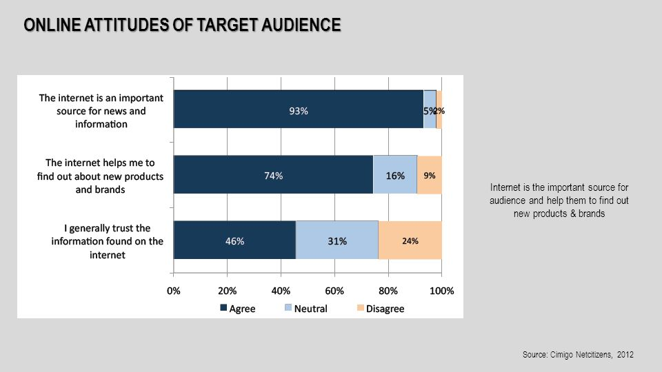 ONLINE ATTITUDES OF TARGET AUDIENCE Internet is the important source for audience and help them to find out new products & brands Source: Cimigo Netcitizens, 2012