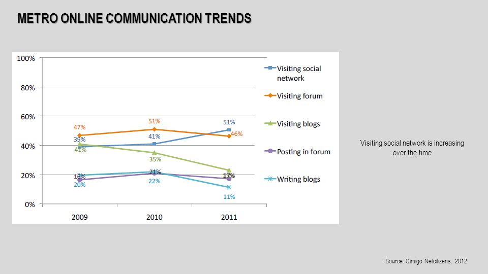METRO ONLINE COMMUNICATION TRENDS Visiting social network is increasing over the time Source: Cimigo Netcitizens, 2012