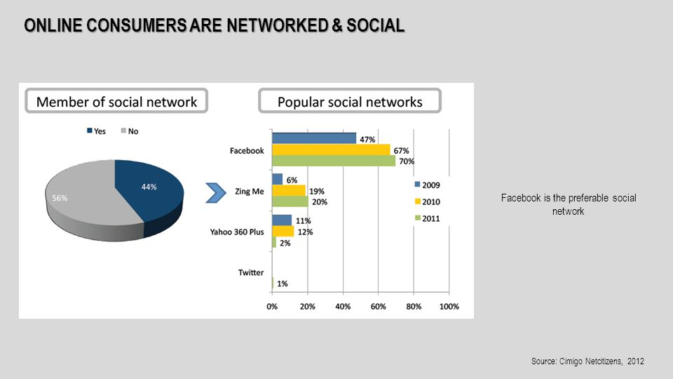 ONLINE CONSUMERS ARE NETWORKED & SOCIAL Facebook is the preferable social network Source: Cimigo Netcitizens, 2012