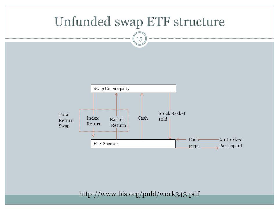 15 Swap Counterparty ETF Sponsor Stock Basket sold CashIndex Return Basket Return Total Return Swap http://www.bis.org/publ/work343.pdf Cash ETFs Authorized Participant