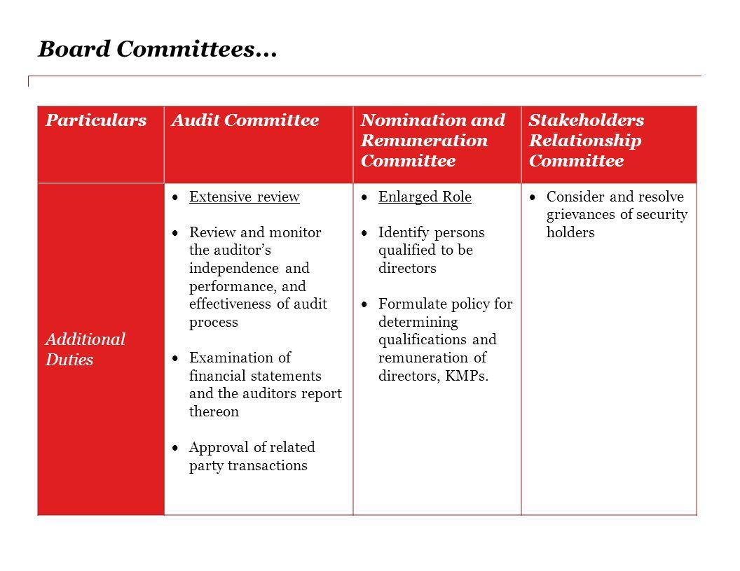 Board Committees...