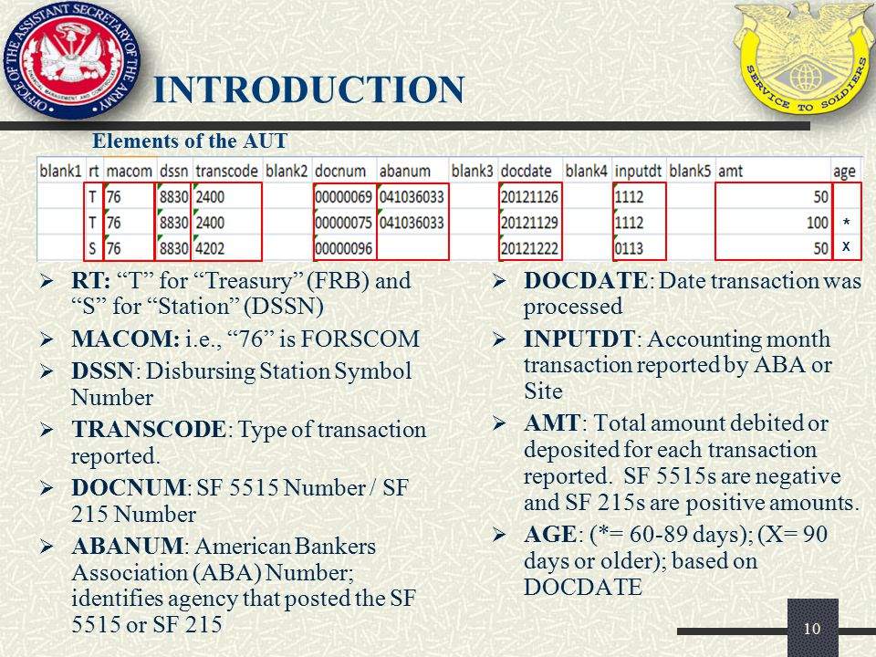 10  DOCDATE: Date transaction was processed  INPUTDT: Accounting month transaction reported by ABA or Site  AMT: Total amount debited or deposited