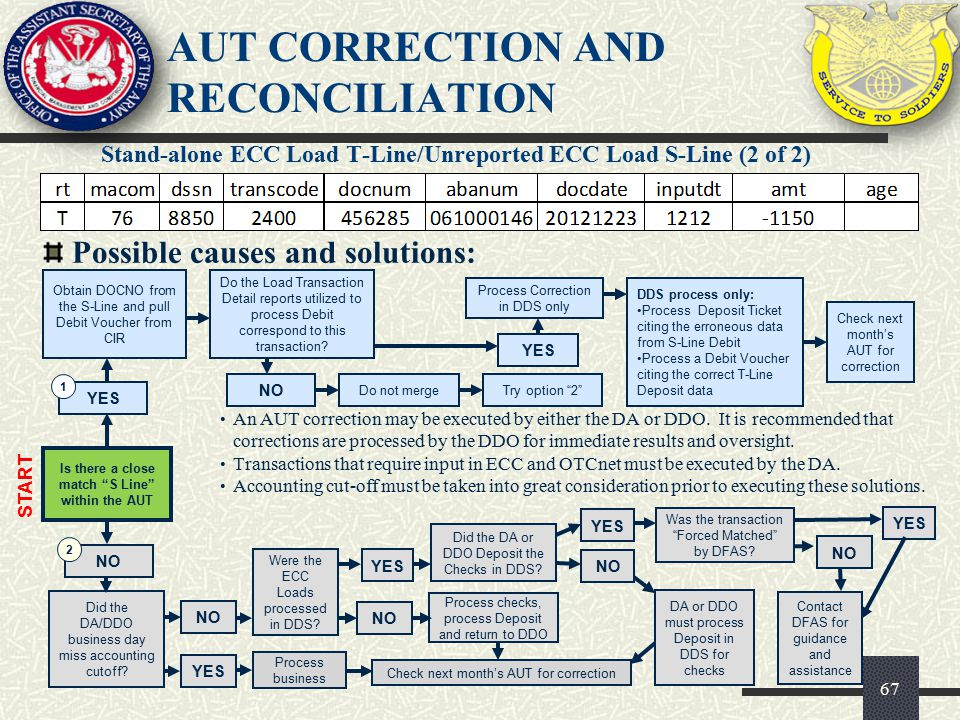 AUT CORRECTION AND RECONCILIATION Stand-alone ECC Load T-Line/Unreported ECC Load S-Line (2 of 2) 67 Possible causes and solutions: Is there a close m