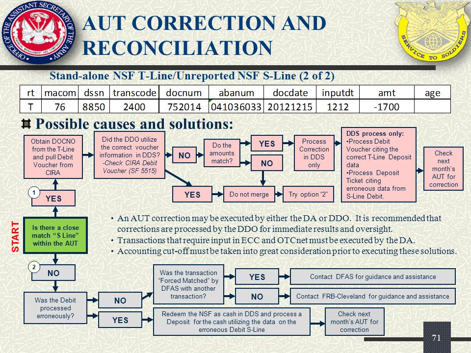 """AUT CORRECTION AND RECONCILIATION Stand-alone NSF T-Line/Unreported NSF S-Line (2 of 2) 71 Possible causes and solutions: YES Is there a close match """""""
