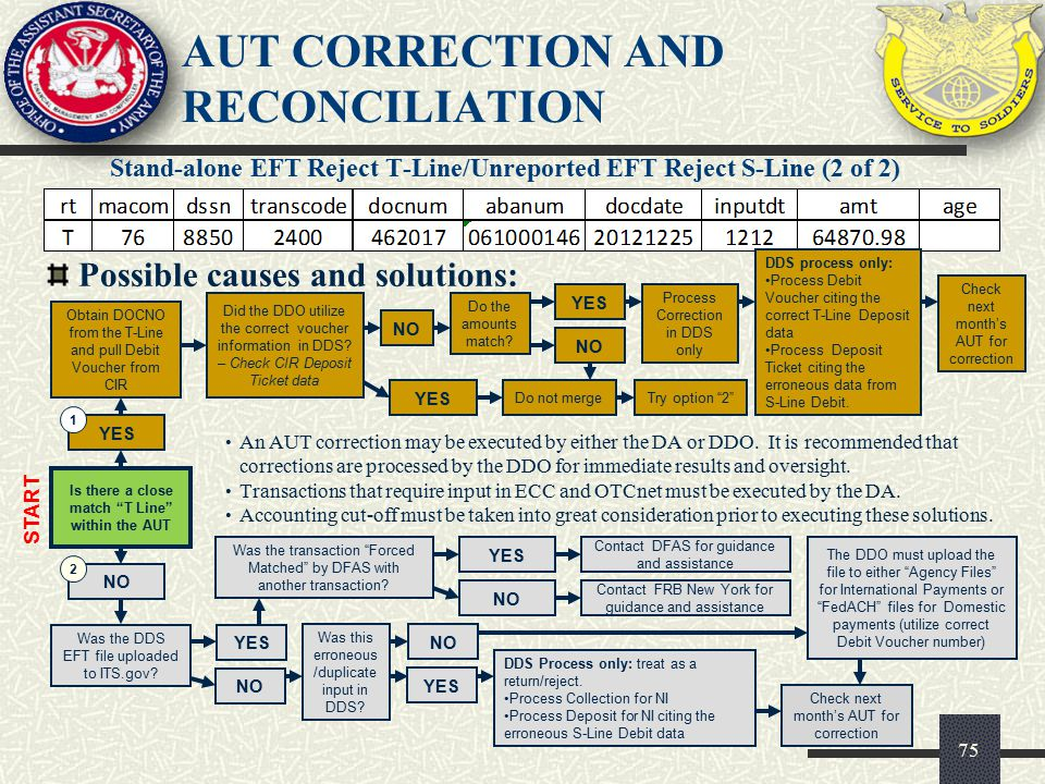 AUT CORRECTION AND RECONCILIATION Stand-alone EFT Reject T-Line/Unreported EFT Reject S-Line (2 of 2) 75 Possible causes and solutions: YES Is there a