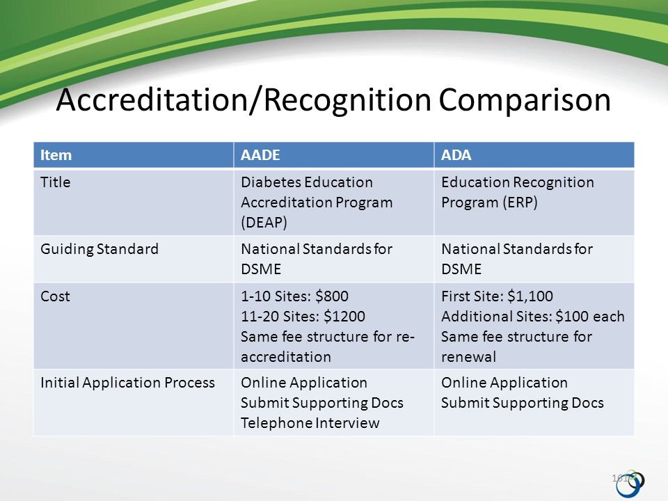 Accreditation/Recognition Comparison ItemAADEADA TitleDiabetes Education Accreditation Program (DEAP) Education Recognition Program (ERP) Guiding StandardNational Standards for DSME Cost1-10 Sites: $800 11-20 Sites: $1200 Same fee structure for re- accreditation First Site: $1,100 Additional Sites: $100 each Same fee structure for renewal Initial Application ProcessOnline Application Submit Supporting Docs Telephone Interview Online Application Submit Supporting Docs 161