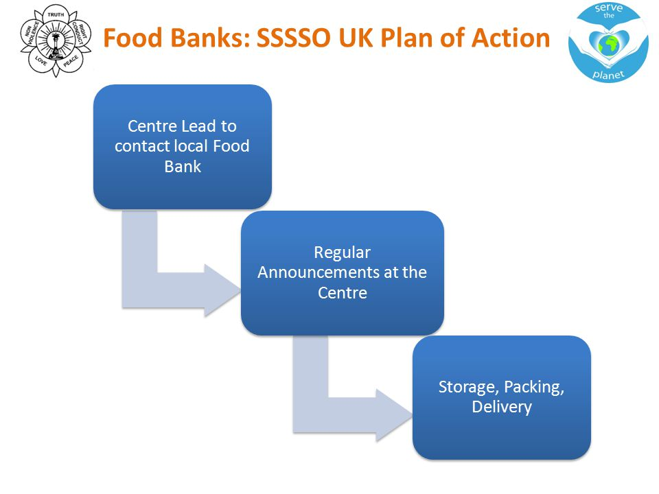 Food Banks: SSSSO UK Plan of Action Centre Lead to contact local Food Bank Regular Announcements at the Centre Storage, Packing, Delivery